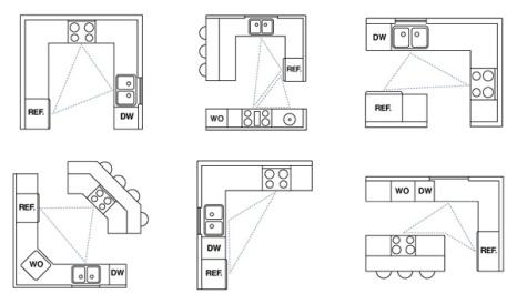 kitchen-triangle-1